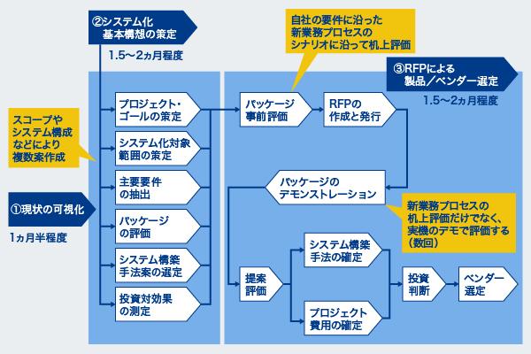 システム化基本構想策定支援 - コンサルティング   ITR