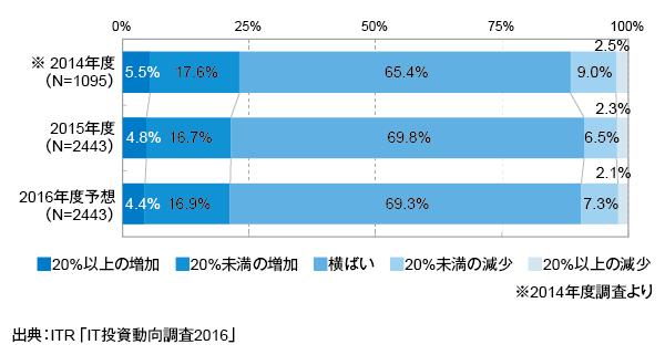 <参考資料1> IT予算額増減の経年変化(2014~2016年度予想)