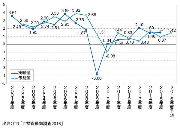 <参考資料2> IT投資増減指数の変化(2001~2016年度予想)