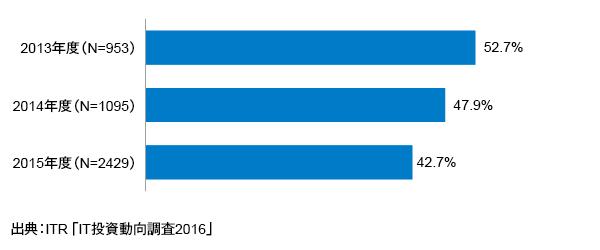 <参考資料5> IT部門が決定権をもつIT支出割合(平均値)の経年変化(2013~2015年度)