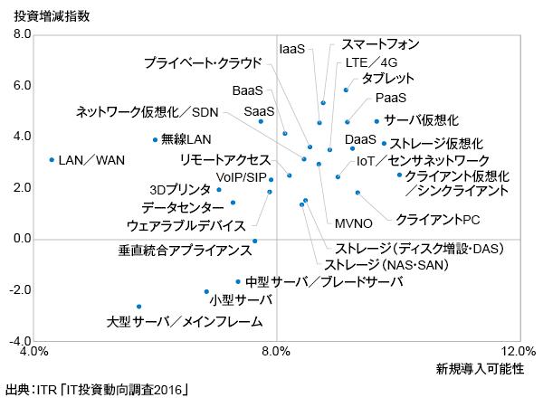 <参考資料6> 製品/サービスに対する投資意欲(インフラ/デバイス分野)