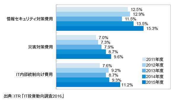 <参考資料3> IT予算額に対するリスク対策費用割合の経年変化(2011~2015年度)