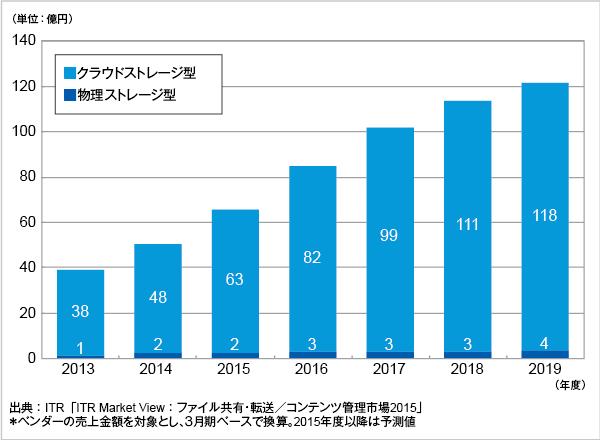 図.オンラインファイル共有市場タイプ別売上金額推移および予測測