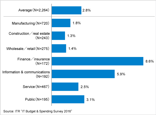 Figure 1.IT budget ratio by industry (FY2015)
