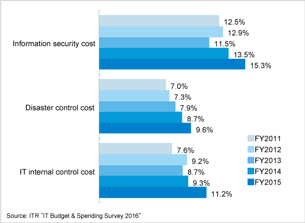 Figure 3. Security cost ratios over IT budget