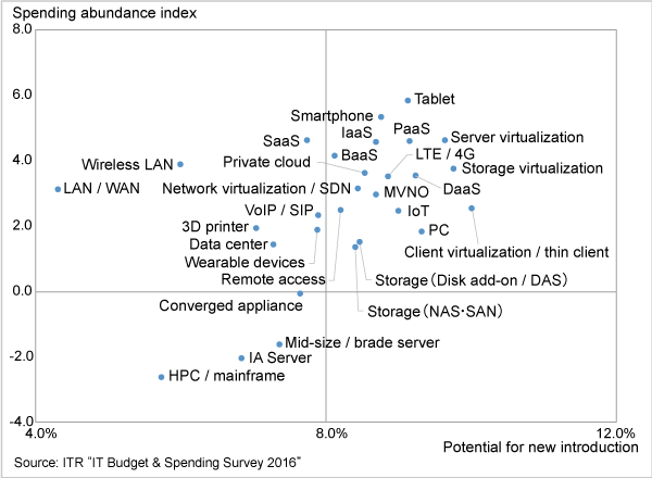 Figure 4. Willingness to spend on products / services (Infrastructure / device)
