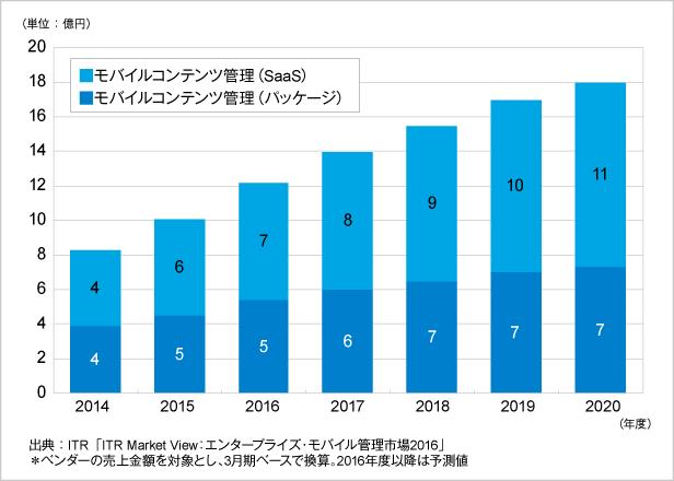 図.モバイルコンテンツ管理市場規模推移および予測
