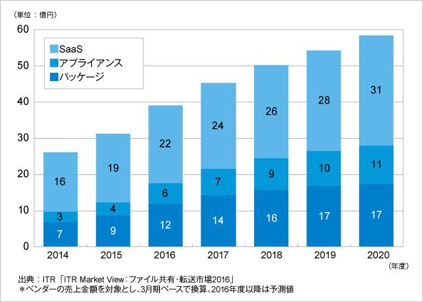 図.ユーザー間ファイル転送市場売上金額推移および予測(提供形態別)