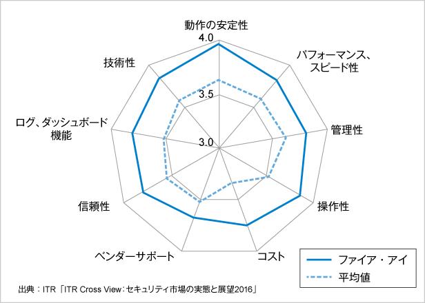 図2.現在利用している製品/サービスの満足度:ファイア・アイ