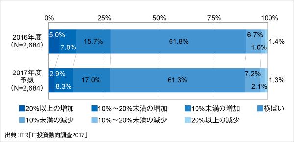 <参考資料1> IT予算額増減の経年変化(2016~2017年度予想)