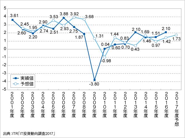 <参考資料2> IT投資増減指数の変化(2001~2017年度予想)