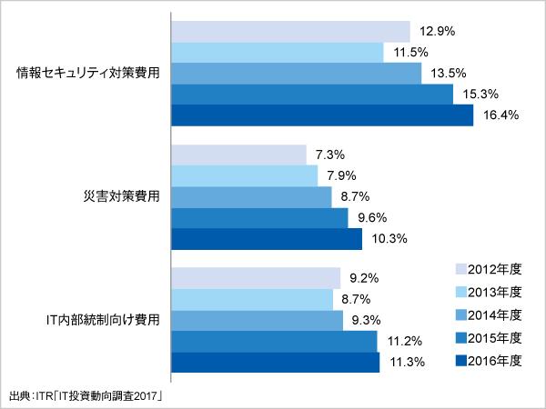 <参考資料3> IT予算額に対するリスク対策費用割合の経年変化(2012~2016年度)