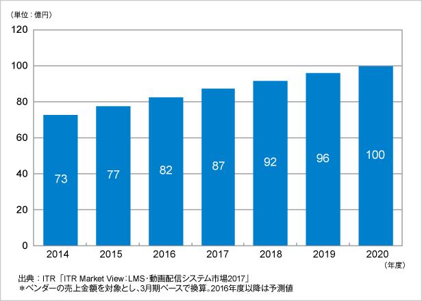 図.動画配信システム市場売上金額推移および予測