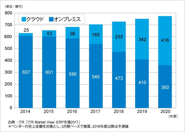 図.運用形態別ERPパッケージ市場規模推移および予測