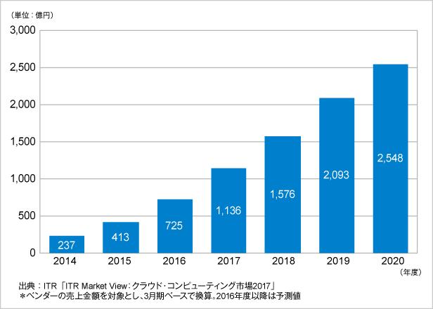 図.PaaS市場売上金額推移および予測