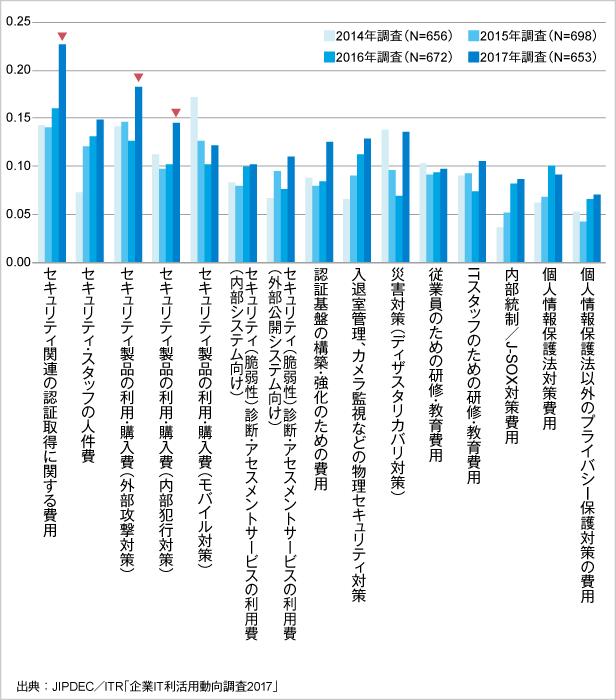 図2.項目別に見るセキュリティ支出増減指数*(経年比較)