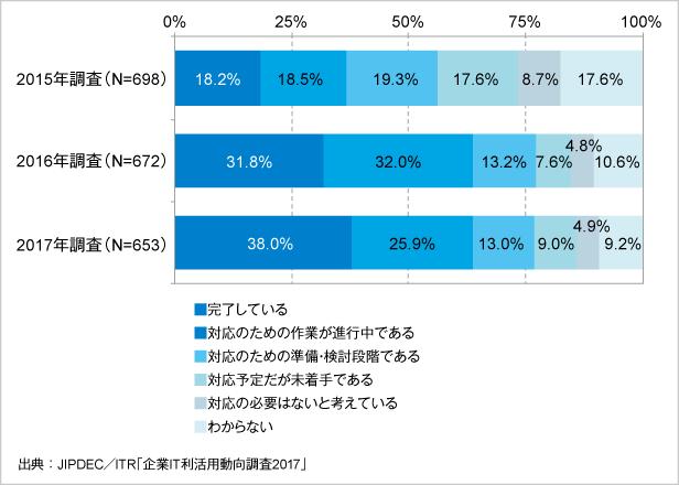図6.マイナンバー制度に対する情報システムの対応状況(経年比較)