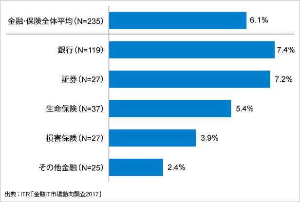 <参考資料1> 金融業種別に見るIT予算比率(2016年度、金融業)