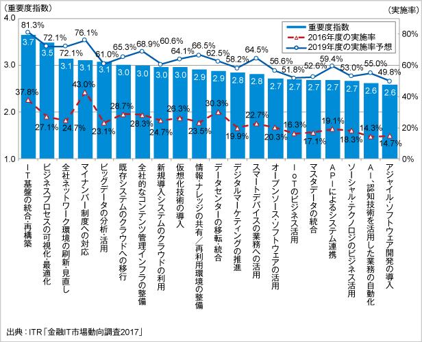 <参考資料3> 主要なIT動向の重要度指数と現在および2019年度の実施率(金融業)