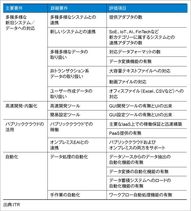 図.「e-EAI」の選定基準