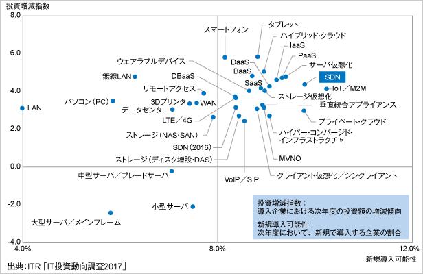 図.国内企業におけるインフラ/デバイス分野への投資意欲