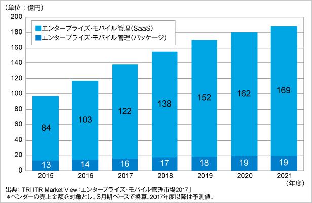 図.エンタープライズ・モバイル管理市場規模推移および予測