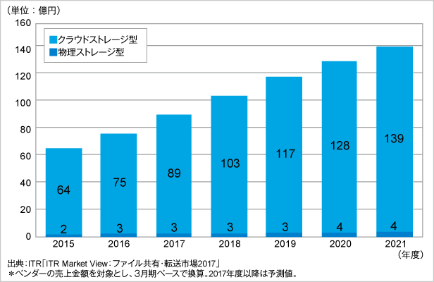 図.オンラインファイル共有市場売上金額推移および予測(タイプ別)