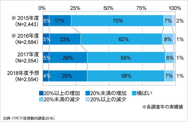 <参考資料1> IT予算額増減傾向の経年変化(2015~2018年度予想)