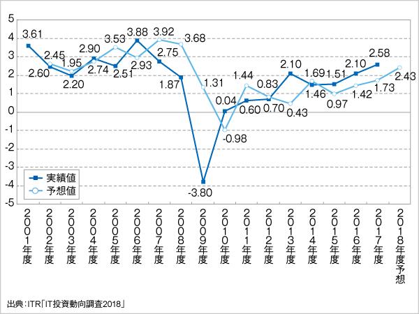 <参考資料2> IT投資増減指数の変化(2001~2018年度予想)