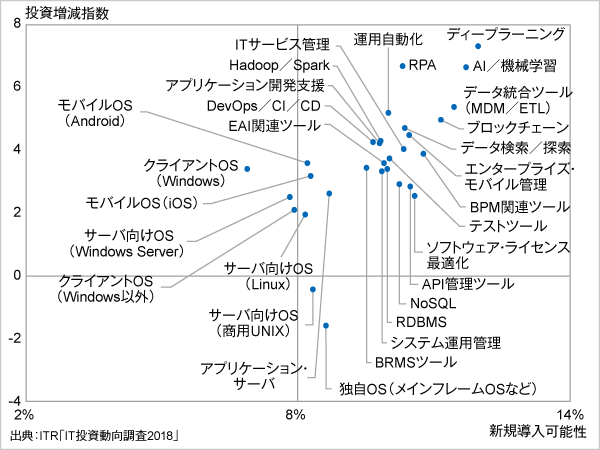 <参考資料4> 製品/サービスに対する投資意欲(OS/ミドルウェア分野)