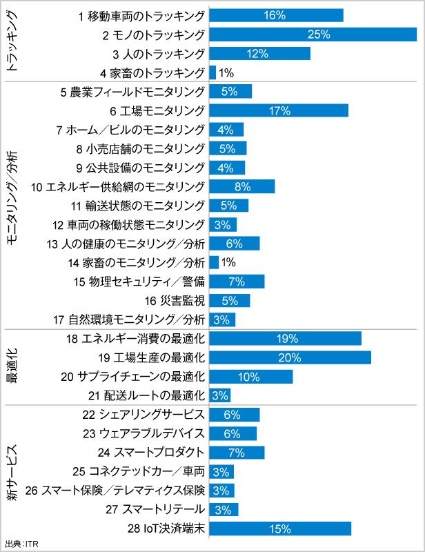 図.IoT導入企業における分野ごとの実施率(全業界平均)
