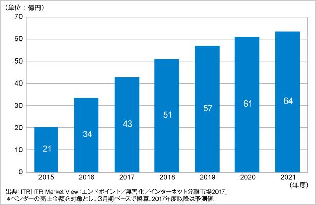 図.インターネット分離市場規模推移および予測