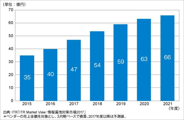 図.SIEM市場規模推移および予測