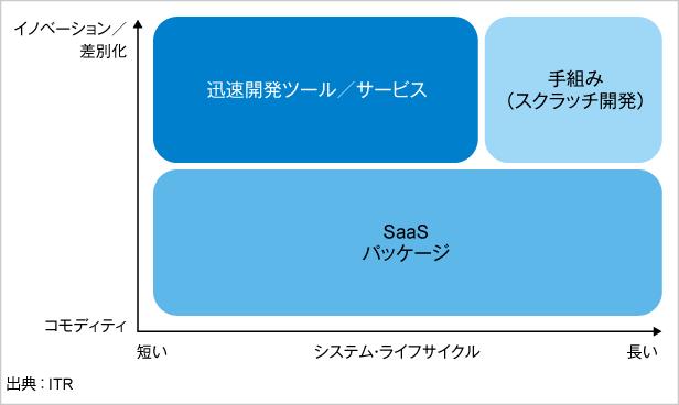 図.迅速開発ツール/サービスの使い分け指針