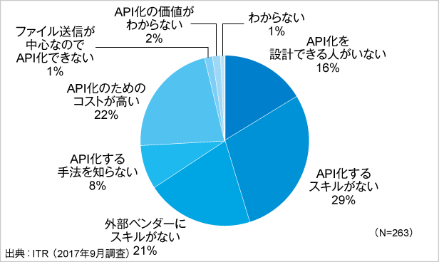 図.既存社内システムのAPI化における課題