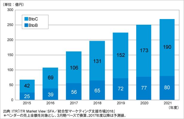 図.統合型マーケティング支援市場規模推移および予測:BtoB、BtoC別