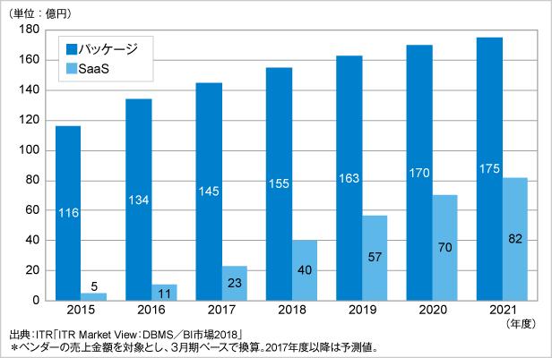 図.国内データ分析/レポーティング市場規模推移および予測:提供形態別