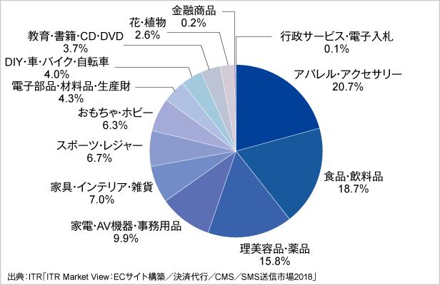 図.ECサイト構築市場:販売商材別シェア(2016年度・売上金額ベース)