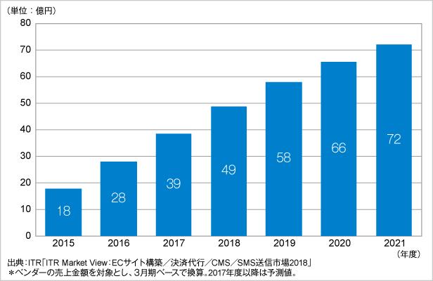 図.SMS送信サービス市場規模推移および予測