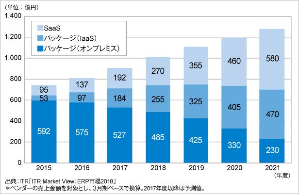 図.ERP市場規模推移および予測:提供形態別およびパッケージ運用形態別