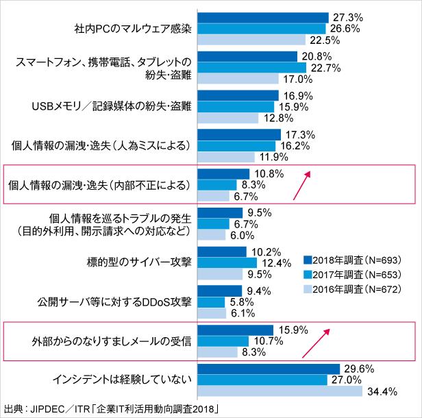 図1.過去1年間に認知した情報セキュリティ・インシデントの種類(経年比較)