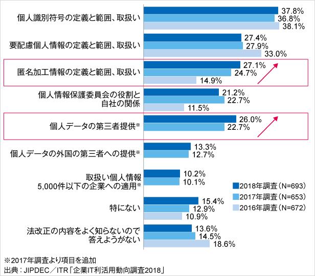 図4.改正個人情報保護法の内容への関心度(経年比較)