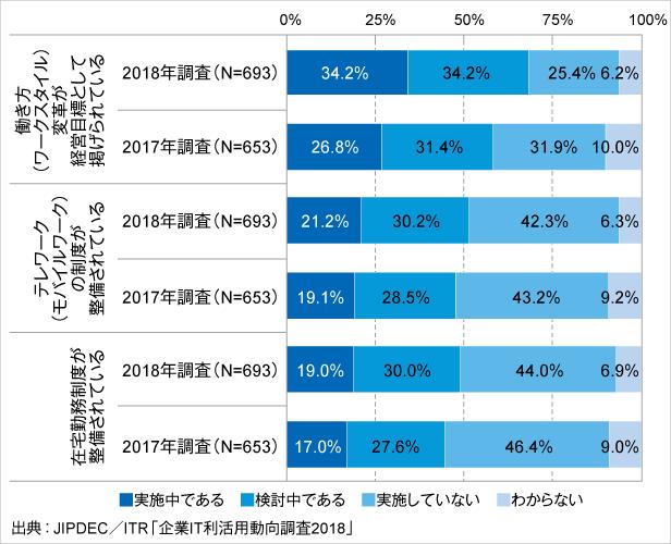 図7.働き方改革と具体的施策への取り組み状況(経年比較)