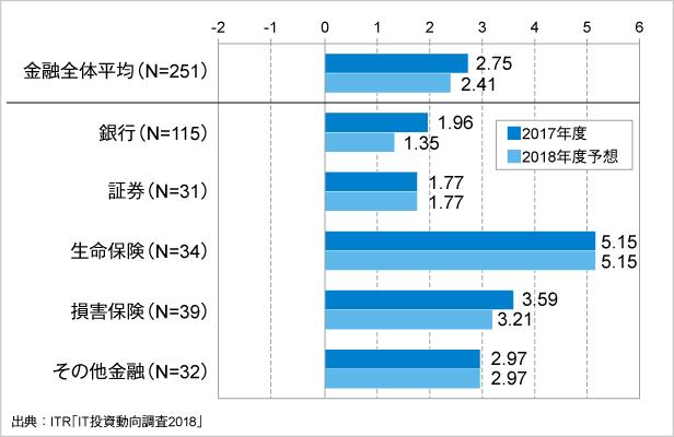 図1.金融業種別に見るIT投資増減指数の変化(2017~2018年度予想)