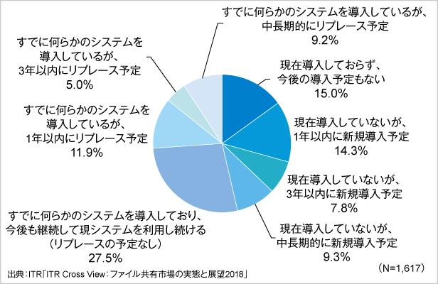 図1.企業におけるオンラインファイル共有製品・サービスの導入状況
