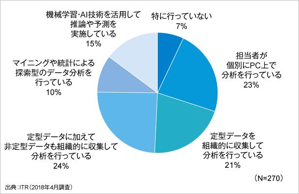 図1.データ活用・分析の実施状況