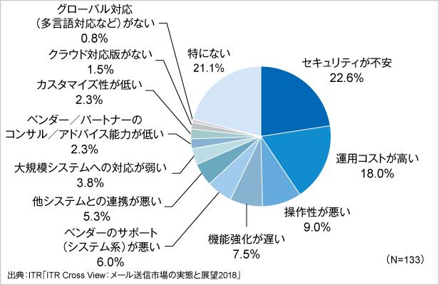 図2.メール送信製品・サービスのリプレースを予定または検討する理由