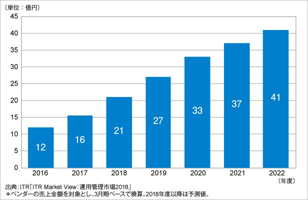 図.エンドユーザー体験管理市場規模推移および予測