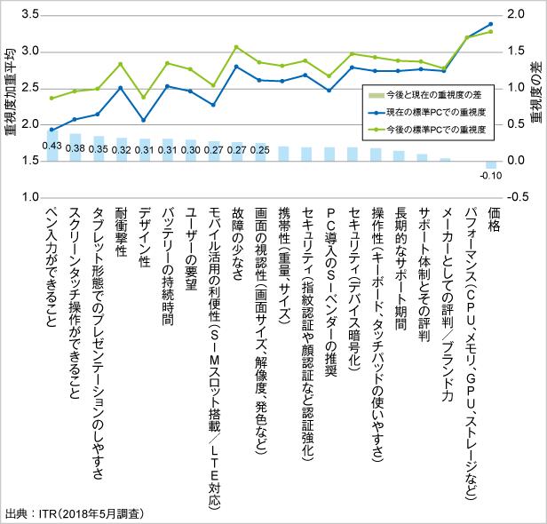 図.現在/今後の標準PC選定時の主要要件の重視度とその差