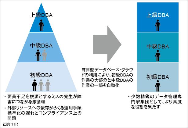 図.ピラミッド型から垂直型に変化するデータベース運用管理組織
